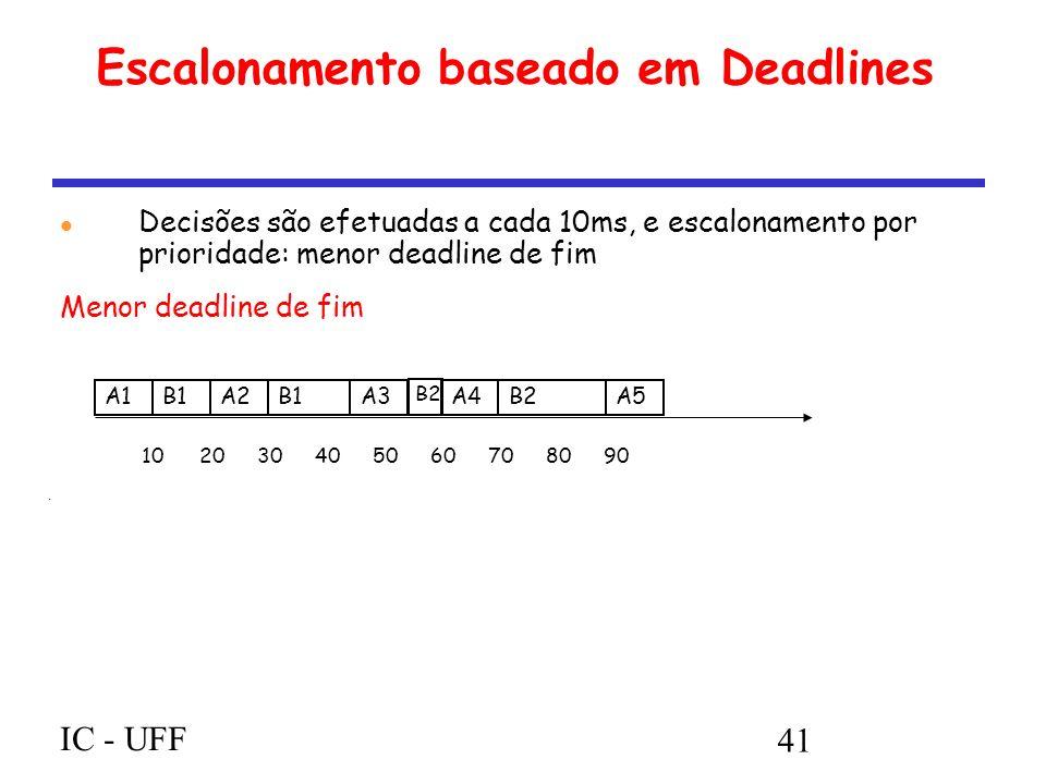 IC - UFF 41 Escalonamento baseado em Deadlines Decisões são efetuadas a cada 10ms, e escalonamento por prioridade: menor deadline de fim Menor deadline de fim A1B1A2B1A3A4B2A5 B2 102030405060708090