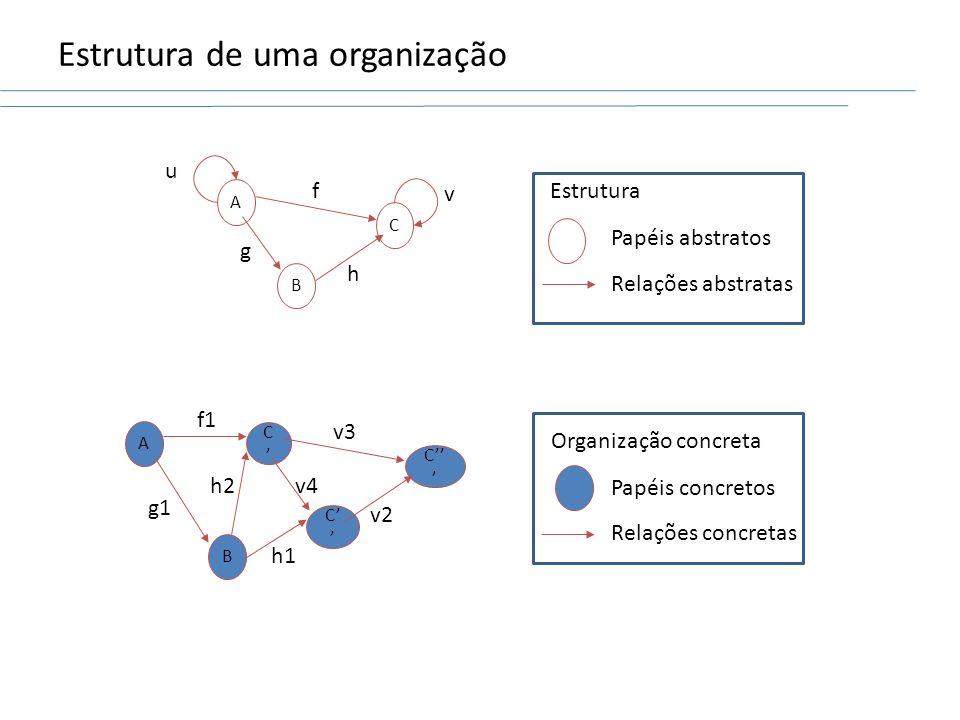 Estrutura de uma organização C B A u v h f g C C C v2 v3 v4 B A h1 h2 f1 g1 Estrutura Papéis abstratos Relações abstratas Organização concreta Papéis