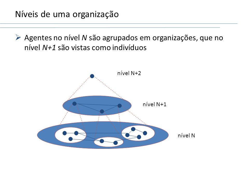 Níveis de uma organização Agentes no nível N são agrupados em organizações, que no nível N+1 são vistas como indivíduos nível N nível N+1 nível N+2