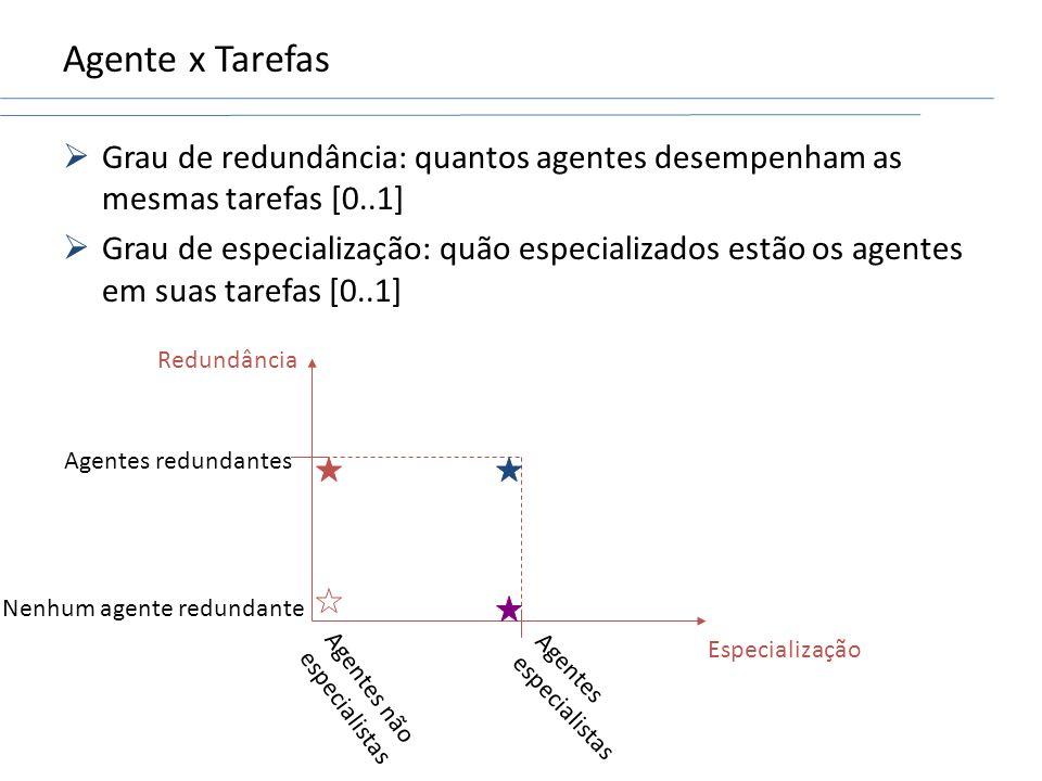 Agente x Tarefas Grau de redundância: quantos agentes desempenham as mesmas tarefas [0..1] Grau de especialização: quão especializados estão os agente