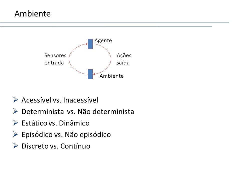 Agente Ambiente Ações saída Sensores entrada Acessível vs. Inacessível Determinista vs. Não determinista Estático vs. Dinâmico Episódico vs. Não episó