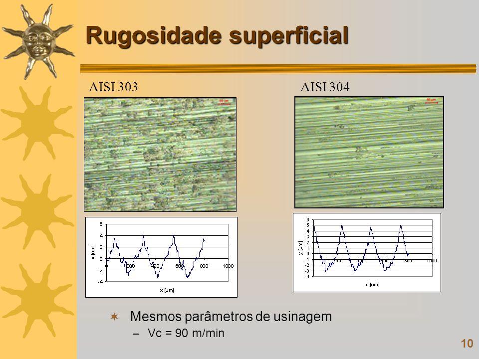 10 Rugosidade superficial Mesmos parâmetros de usinagem –Vc = 90 m/min AISI 303AISI 304