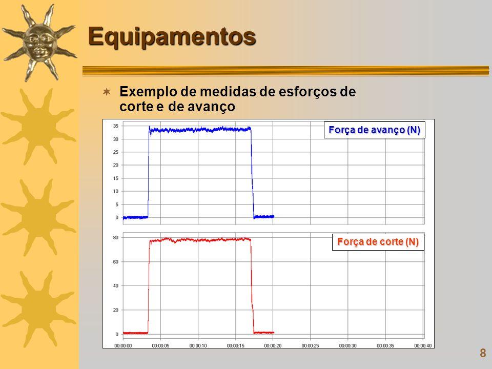 8 Equipamentos Exemplo de medidas de esforços de corte e de avanço Força de avanço (N) Força de corte (N)