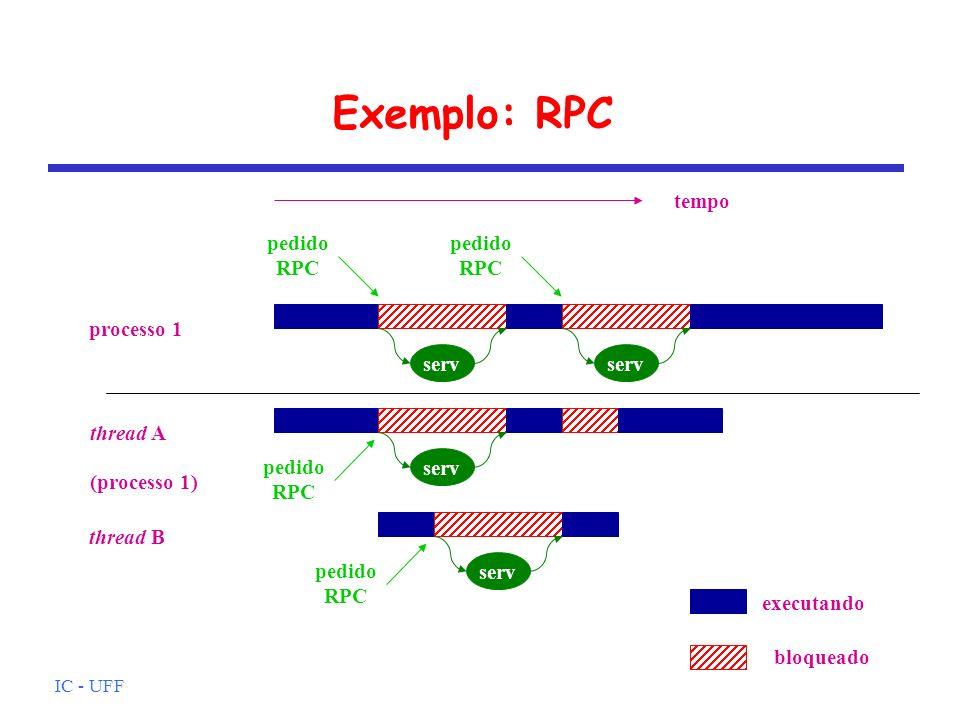IC - UFF Exemplo: RPC serv processo 1 tempo pedido RPC pedido RPC serv thread A thread B (processo 1) pedido RPC pedido RPC executando bloqueado