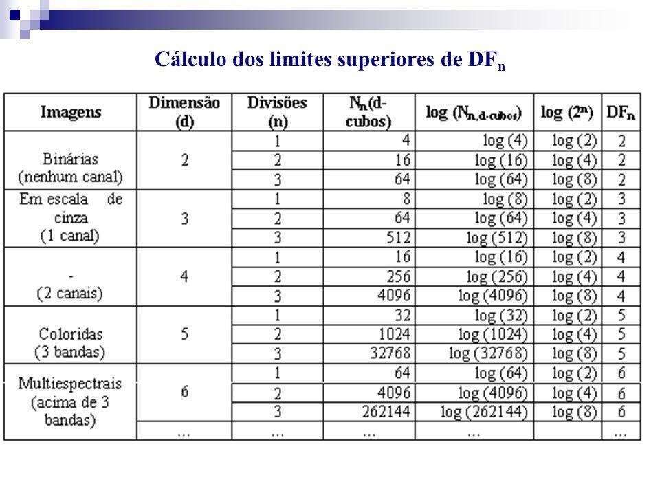 Cálculo dos limites superiores de DF n