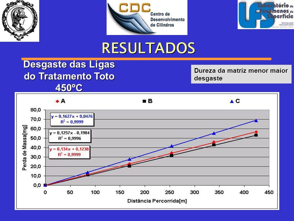 RESULTADOS Desgaste das Ligas do Tratamento Toto 450ºC Dureza da matriz menor maior desgaste