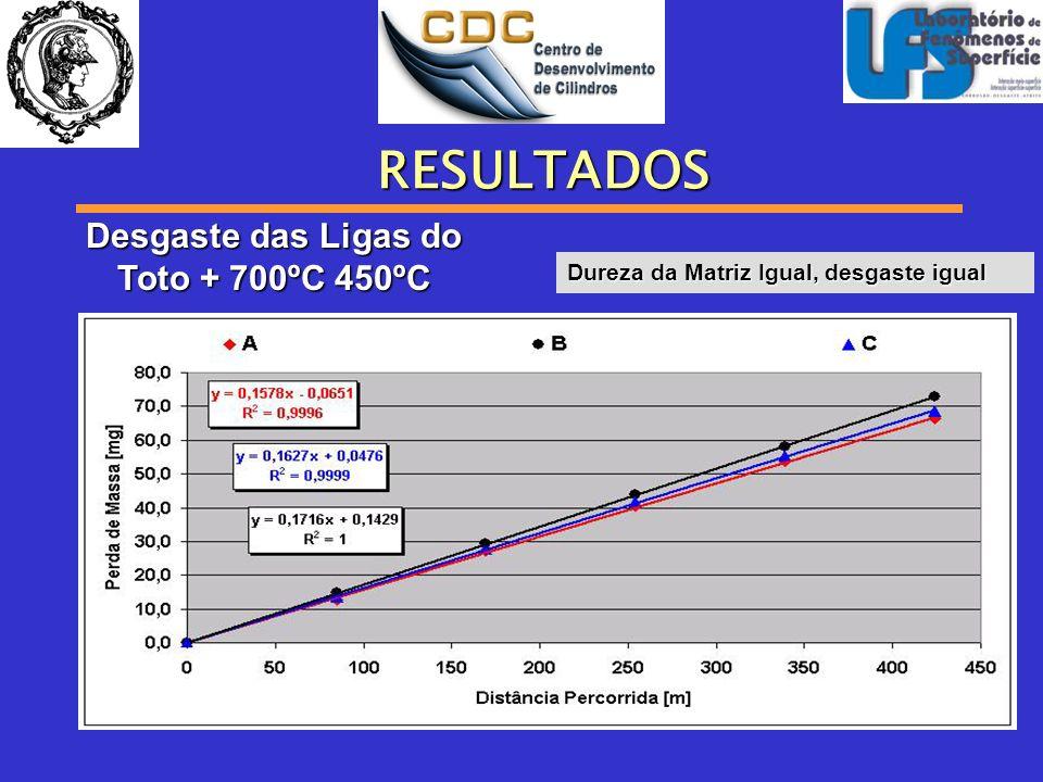 RESULTADOS Desgaste das Ligas do Toto + 700ºC 450ºC Dureza da Matriz Igual, desgaste igual