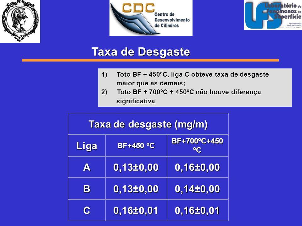 1)Toto BF + 450ºC, liga C obteve taxa de desgaste maior que as demais; 2) Toto BF + 700ºC + 450ºC não houve diferença significativa Taxa de desgaste (