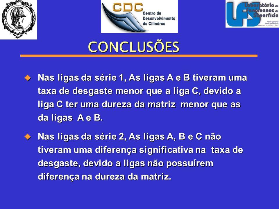 CONCLUSÕES Nas ligas da série 1, As ligas A e B tiveram uma taxa de desgaste menor que a liga C, devido a liga C ter uma dureza da matriz menor que as
