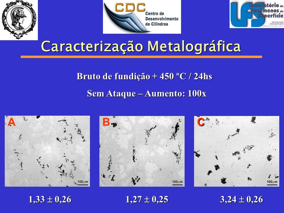Caracterização Metalográfica ABC Bruto de fundição + 450 ºC / 24hs Sem Ataque – Aumento: 100x Sem Ataque – Aumento: 100x 1,33 0,26 1,27 0,25 3,24 0,26