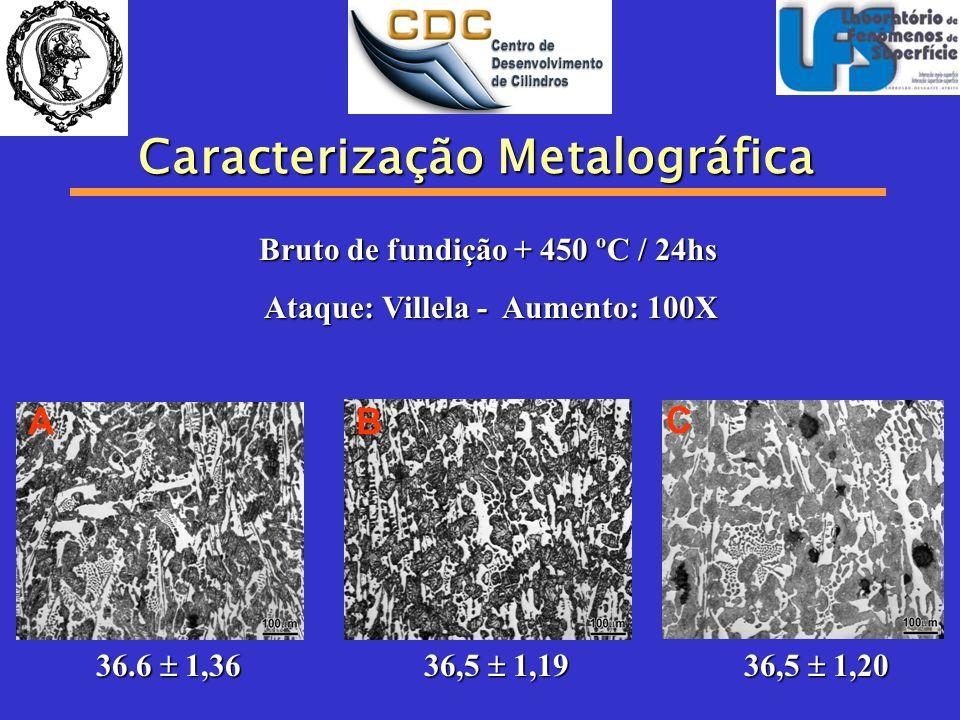 Microdureza (HV 0,1) Tratamento TérmicoABC 450 ºC /24h639 ± 18660 ± 16577 ± 7 700 ºC / 8hs + 450ºC 592 607 ± 22577 ± 7 Dureza 1.Para toto a 450 as durezas das ligas A e B são semelhantes; 2.Para toto a 700 as durezas das ligas A e B são semelhantes; 3.Para liga A tratadas a 450 a dureza é maior em relação ao toto.