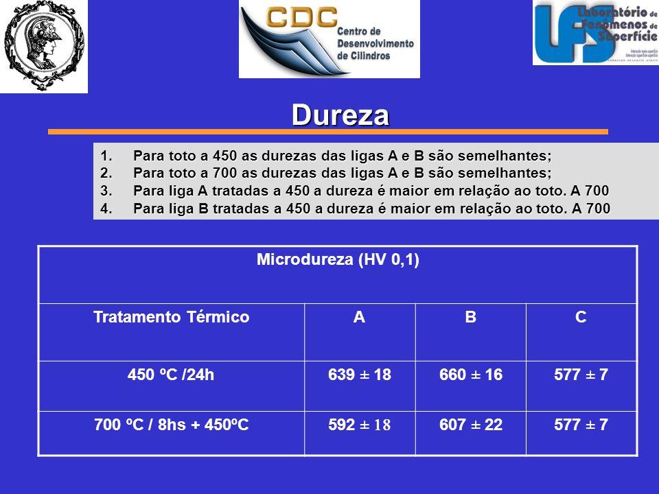 Microdureza (HV 0,1) Tratamento TérmicoABC 450 ºC /24h639 ± 18660 ± 16577 ± 7 700 ºC / 8hs + 450ºC 592 607 ± 22577 ± 7 Dureza 1.Para toto a 450 as dur