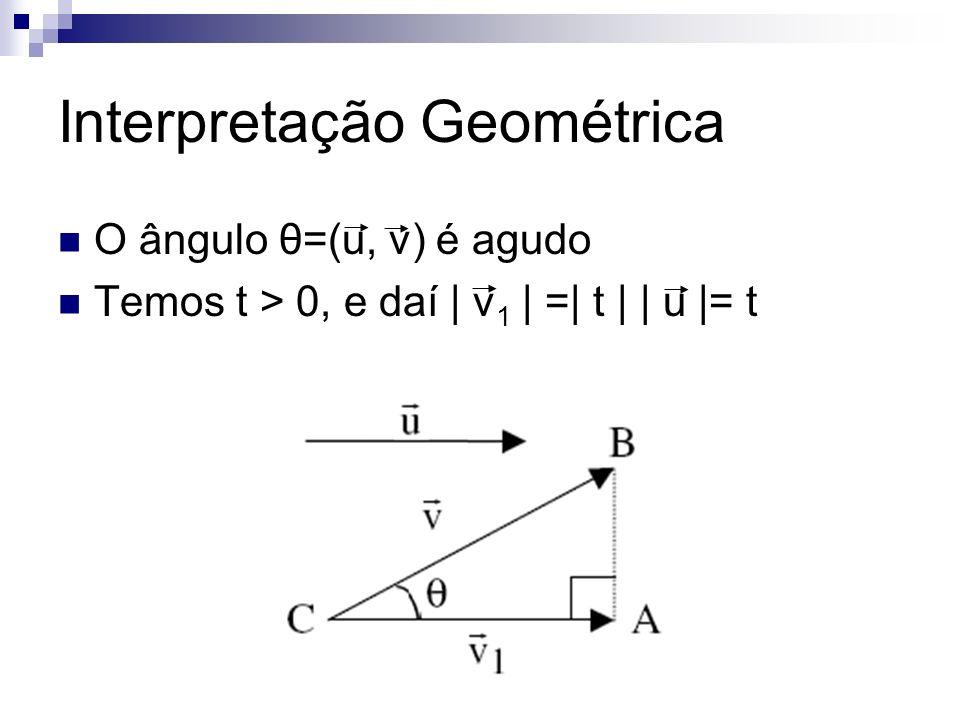 Interpretação Geométrica O ângulo θ=(u, v) é agudo Temos t > 0, e daí | v 1 | =| t | | u |= t