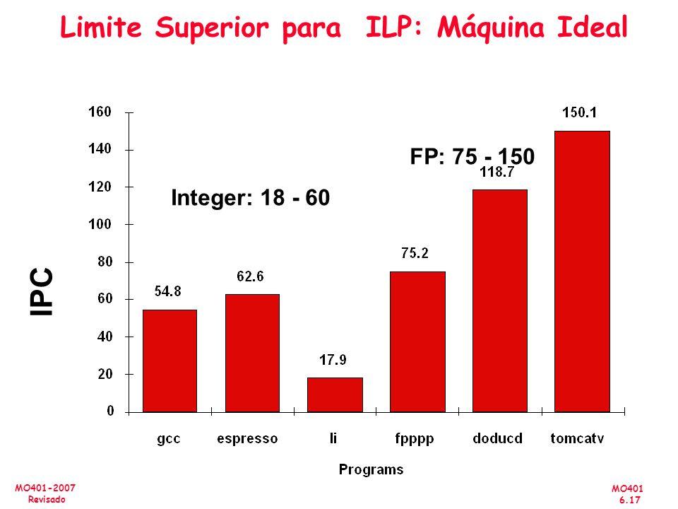 MO401 6.17 MO401-2007 Revisado Limite Superior para ILP: Máquina Ideal Integer: 18 - 60 FP: 75 - 150 IPC
