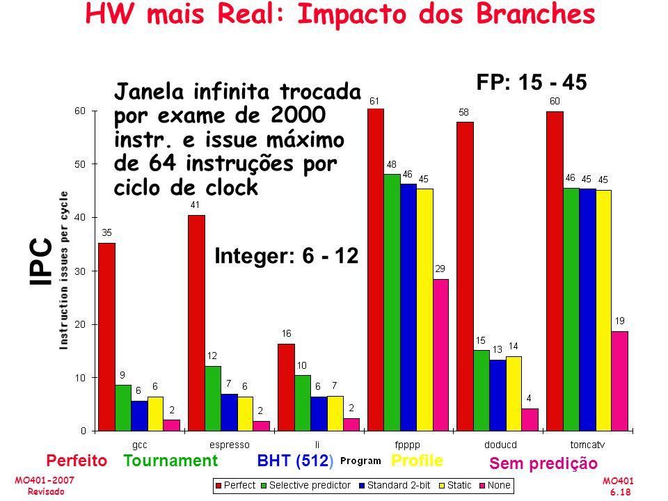 MO401 6.18 MO401-2007 Revisado HW mais Real: Impacto dos Branches Janela infinita trocada por exame de 2000 instr. e issue máximo de 64 instruções por