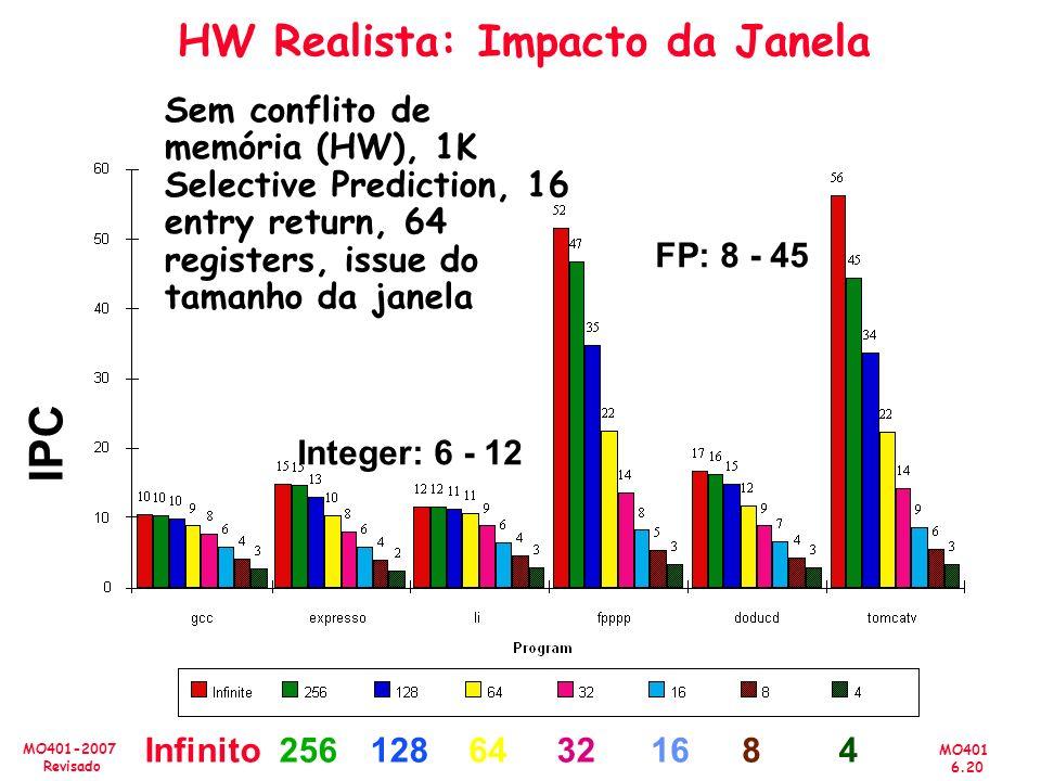 MO401 6.20 MO401-2007 Revisado HW Realista: Impacto da Janela Sem conflito de memória (HW), 1K Selective Prediction, 16 entry return, 64 registers, is