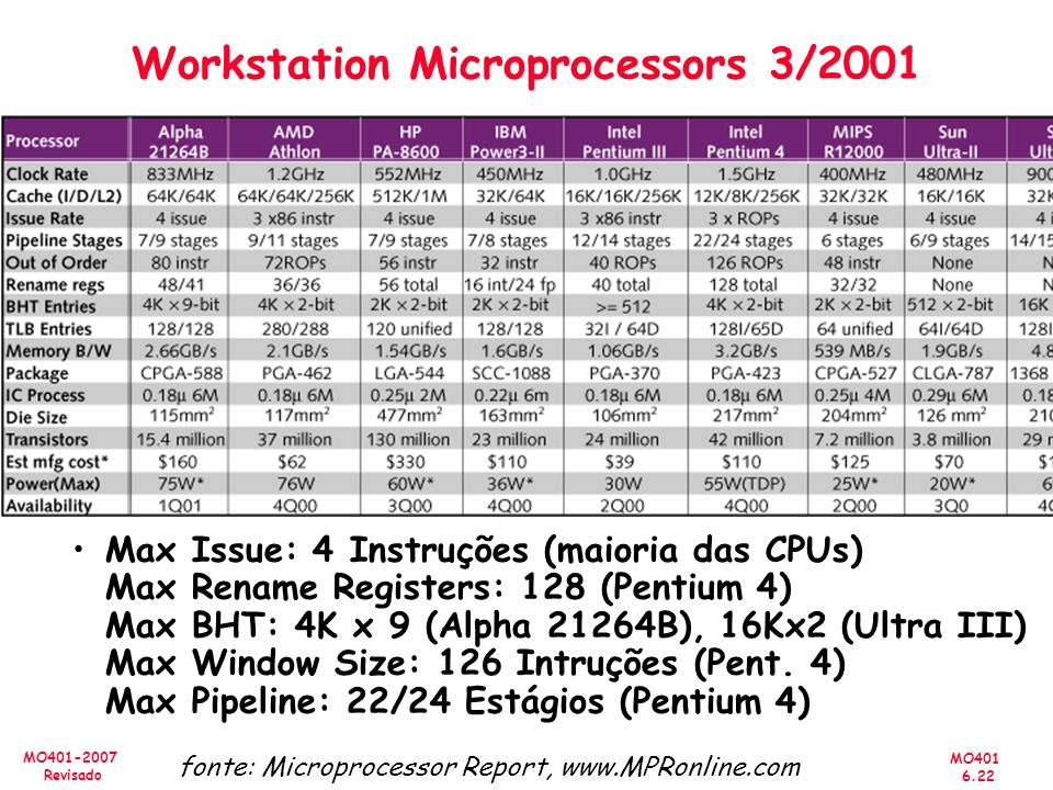 MO401 6.22 MO401-2007 Revisado Workstation Microprocessors 3/2001 fonte: Microprocessor Report, www.MPRonline.com Max Issue: 4 Instruções (maioria das