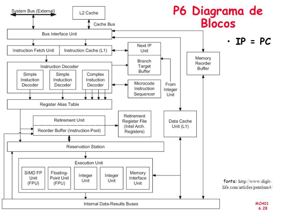 MO401 6.28 MO401-2007 Revisado IP = PC P6 Diagrama de Blocos fonte: http://www.digit- life.com/articles/pentium4/