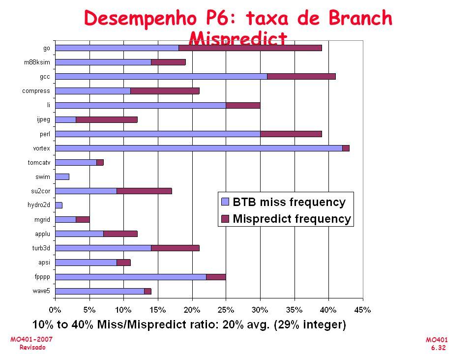 MO401 6.32 MO401-2007 Revisado Desempenho P6: taxa de Branch Mispredict