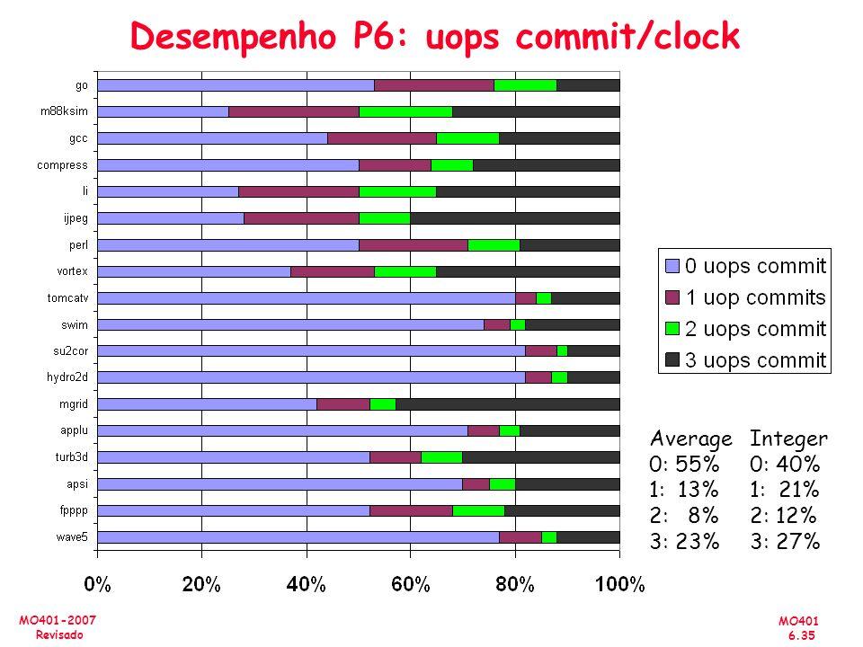 MO401 6.35 MO401-2007 Revisado Desempenho P6: uops commit/clock Average 0: 55% 1: 13% 2: 8% 3: 23% Integer 0: 40% 1: 21% 2: 12% 3: 27%