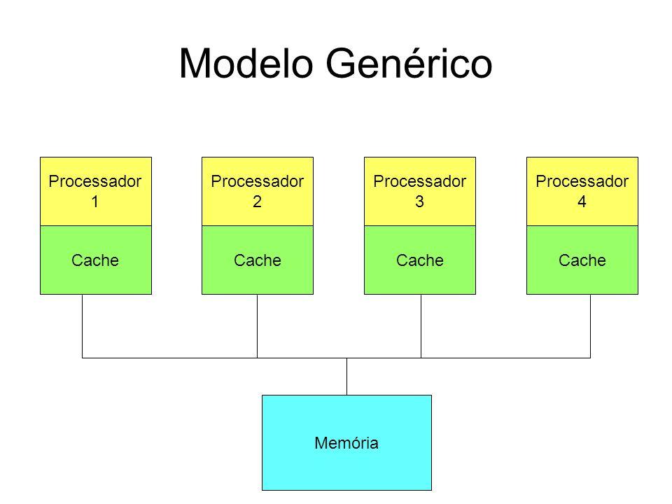 Modelo Genérico Processador 1 Cache Memória Processador 2 Cache Processador 3 Cache Processador 4 Cache