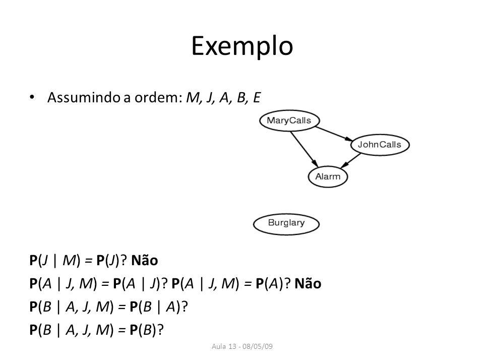 Aula 13 - 08/05/09 Assumindo a ordem: M, J, A, B, E P(J | M) = P(J).