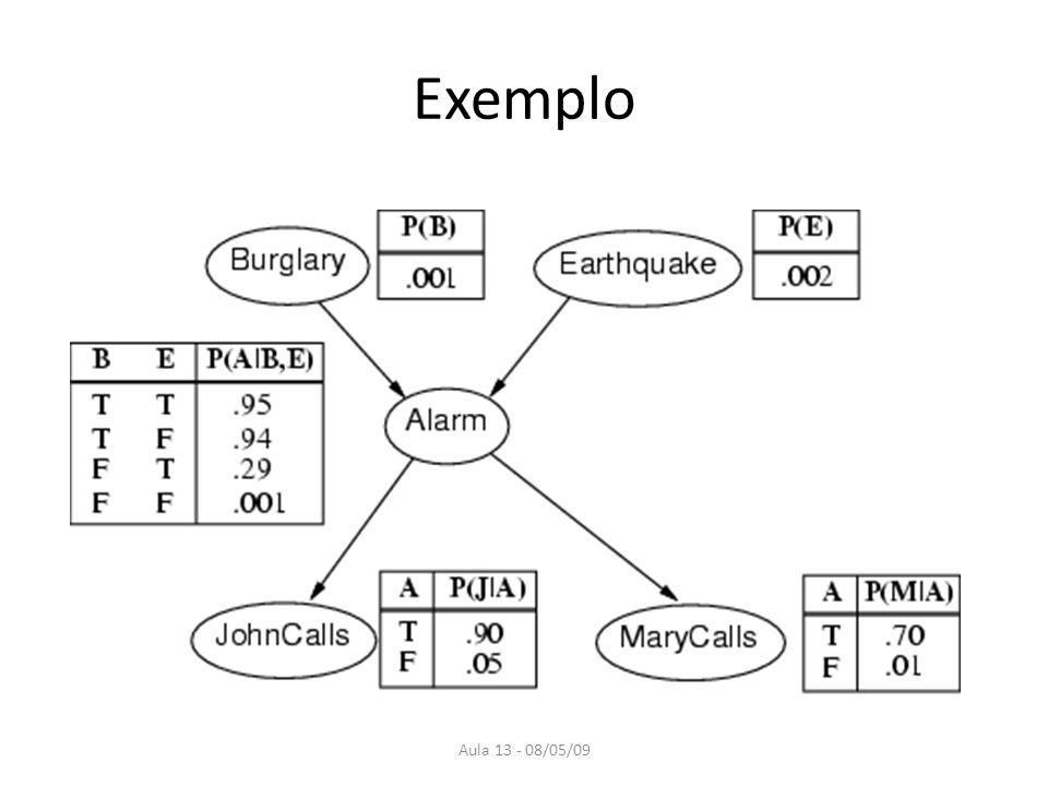 Aula 13 - 08/05/09 Da topologia da rede Roubos e terremotos afetam diretamente a probabilidade do alarme tocar.