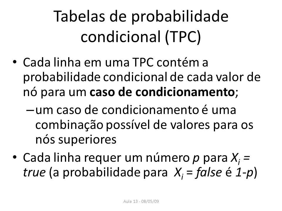 Aula 13 - 08/05/09 Tabelas de probabilidade condicional (TPC) Um nó sem pais tem apenas uma linha: probabilidade a priori Em geral, uma tabela para uma variável booleana com k pais booleanos possui 2 k probabilidades Se cada variável não possuir mais do que k pais, a rede completa será O(n · 2 k ), para n = número de nós.
