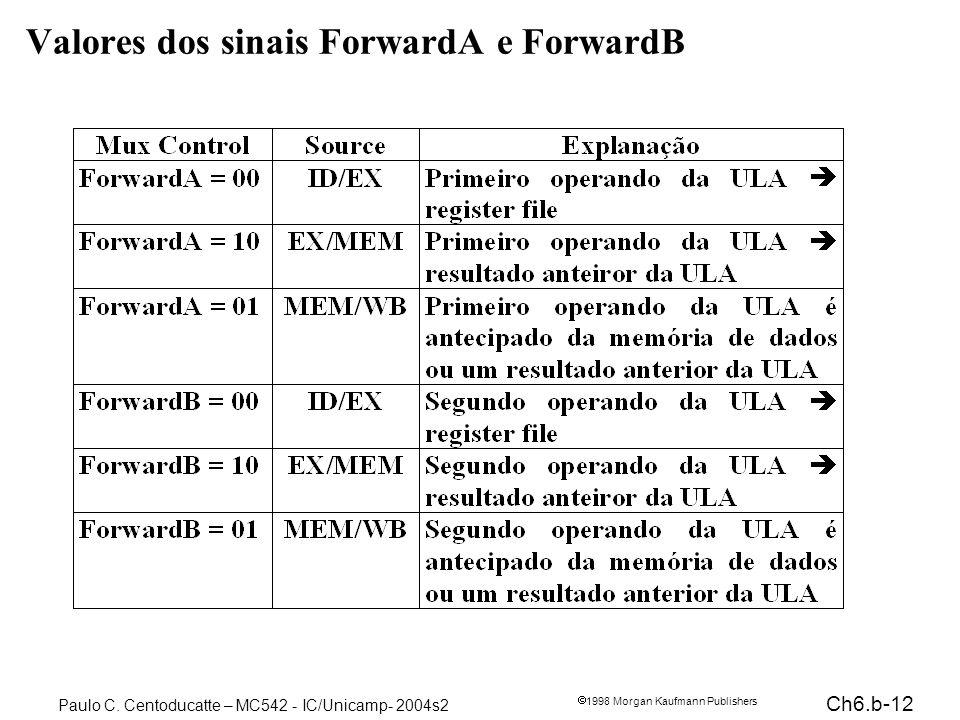 Ch6.b-12 1998 Morgan Kaufmann Publishers Paulo C. Centoducatte – MC542 - IC/Unicamp- 2004s2 Valores dos sinais ForwardA e ForwardB