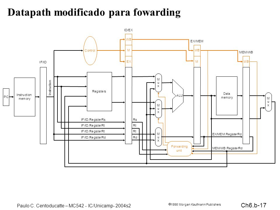Ch6.b-17 1998 Morgan Kaufmann Publishers Paulo C. Centoducatte – MC542 - IC/Unicamp- 2004s2 Datapath modificado para fowarding