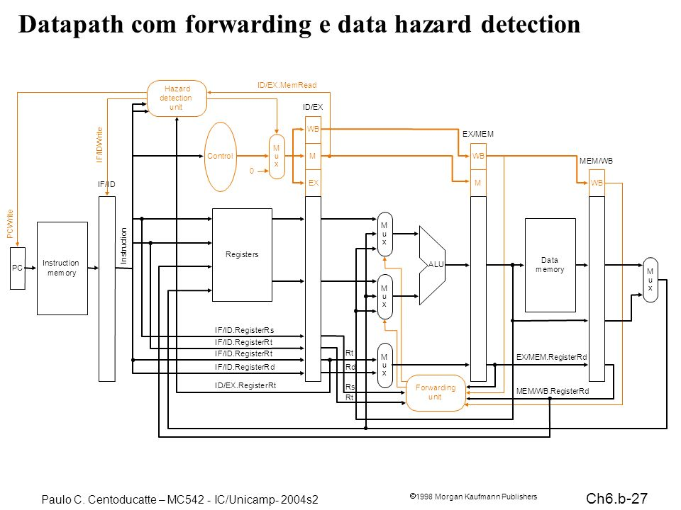 Ch6.b-27 1998 Morgan Kaufmann Publishers Paulo C. Centoducatte – MC542 - IC/Unicamp- 2004s2 Datapath com forwarding e data hazard detection PC Instruc