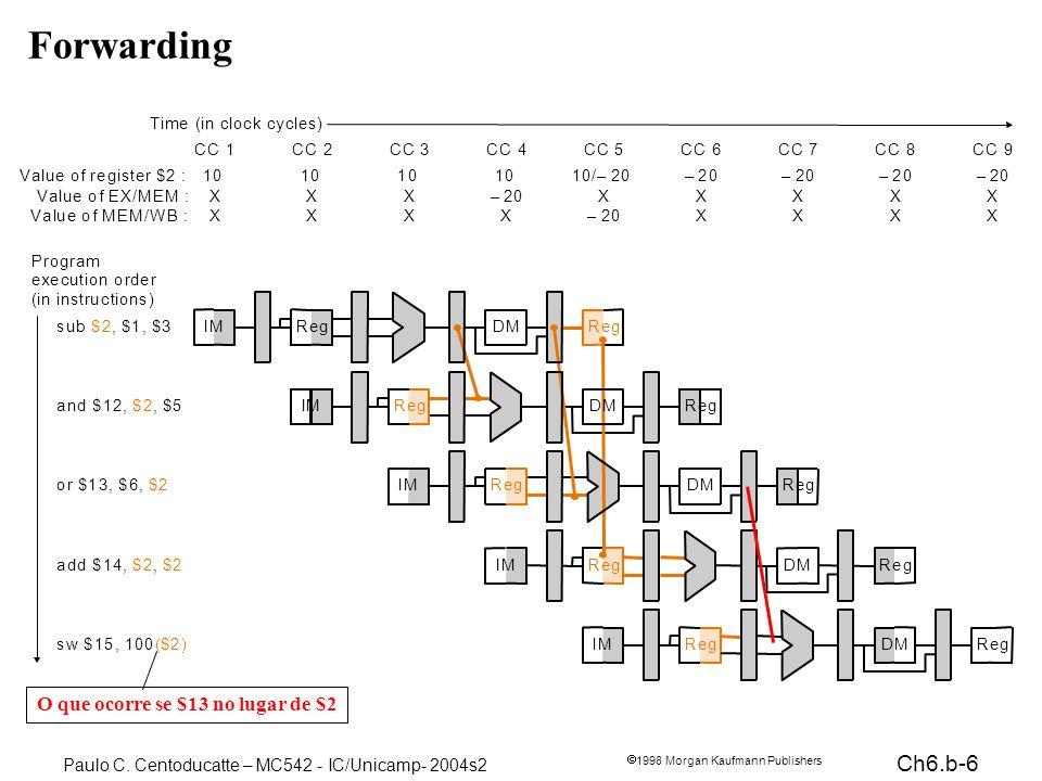 Ch6.b-6 1998 Morgan Kaufmann Publishers Paulo C. Centoducatte – MC542 - IC/Unicamp- 2004s2 Forwarding O que ocorre se $13 no lugar de $2