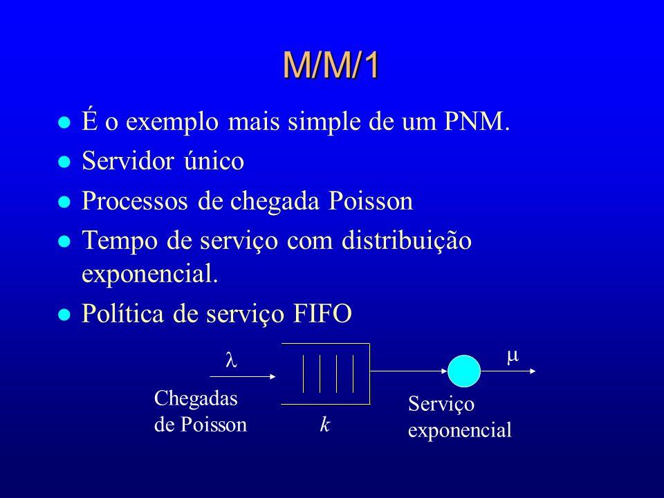 Chegadas de Poisson k Serviço exponencial M/M/1 l É o exemplo mais simple de um PNM. l Servidor único l Processos de chegada Poisson l Tempo de serviç