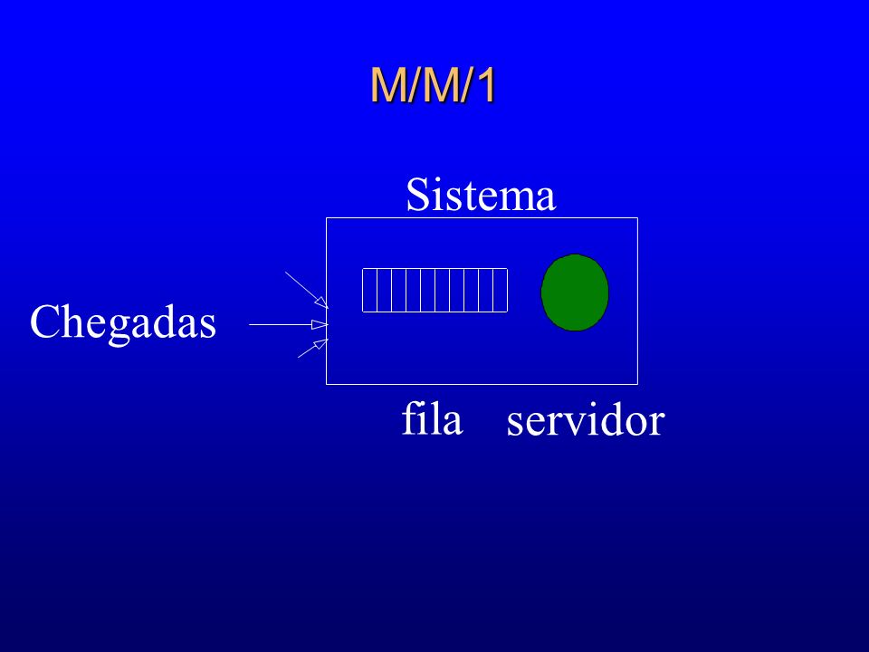M/M/1 l Exemplo 5: 2 Fila M/M/1 2 Tempo entre chegadas = 20 [s] = 1/ 2 Tempo de serviço = 30 [s] = 1/ 2 Número de servidores = 1 = C O sistema é inundado com chegadas (sistema instável): pode ser resolvido com outro servidor.