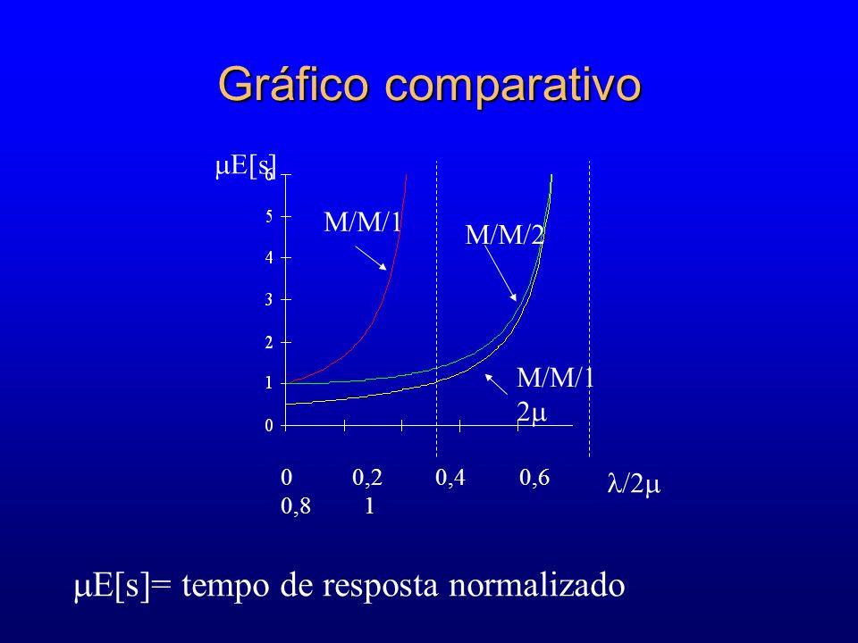 0 0,2 0,4 0,6 0,8 1 E[s] /2 M/M/1 M/M/2 M/M/1 2 E[s]= tempo de resposta normalizado Gráfico comparativo