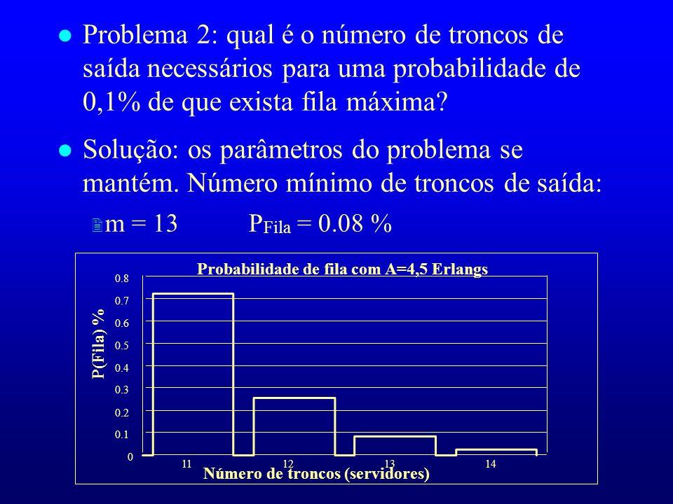 l Problema 2: qual é o número de troncos de saída necessários para uma probabilidade de 0,1% de que exista fila máxima? l Solução: os parâmetros do pr