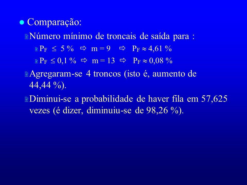l Comparação: 2 Número mínimo de troncais de saída para : P F 5 % m = 9 P F 4,61 % P F 0,1 % m = 13 P F 0,08 % 2 Agregaram-se 4 troncos (isto é, aumen