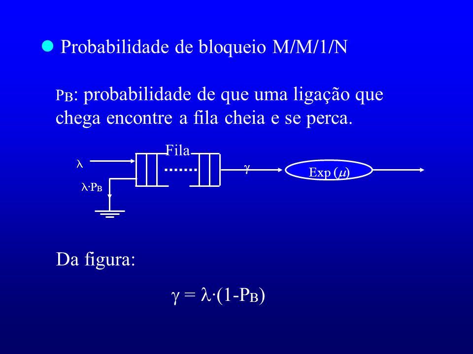 l Probabilidade de bloqueio M/M/1/N P B : probabilidade de que uma ligação que chega encontre a fila cheia e se perca. Da figura: = ·(1-P B ) Fila ·P