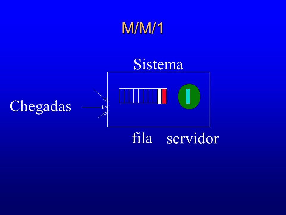 Fila M/M/ Fila M/M/ l Parâmetros Tempo entre chegadas ~ Exp ( ) Tempo de serviço ~ Exp ( ) Infinitos servidores não existem filas Exp ( ) 1 2 Exp ( )