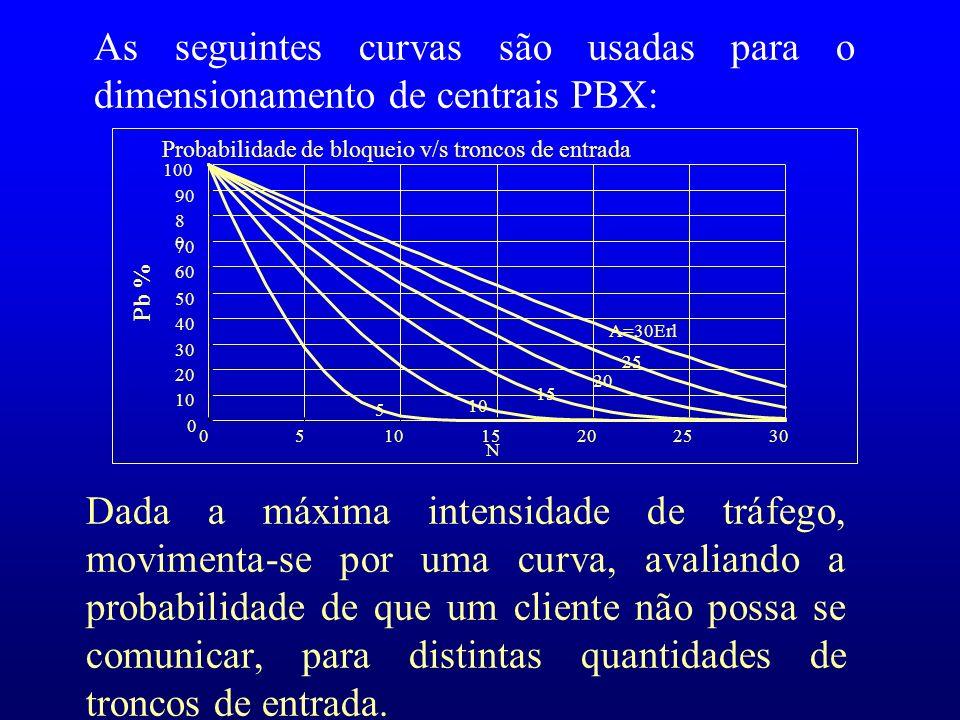 Dada a máxima intensidade de tráfego, movimenta-se por uma curva, avaliando a probabilidade de que um cliente não possa se comunicar, para distintas q