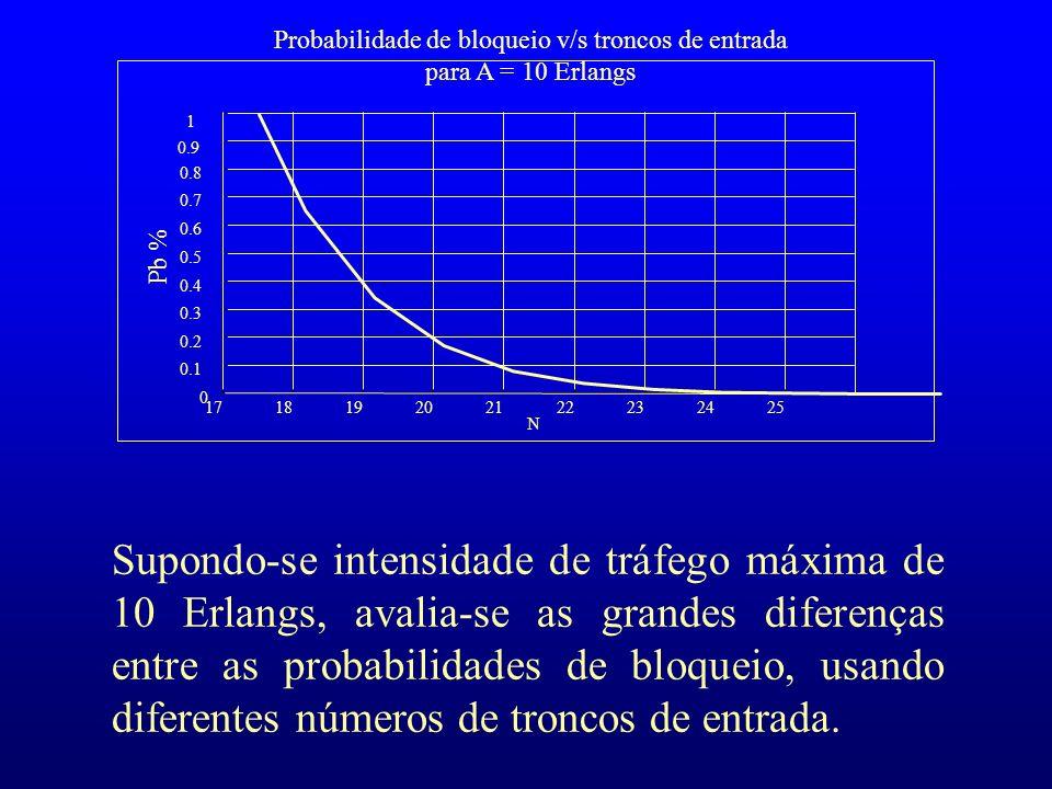 Probabilidade de bloqueio v/s troncos de entrada para A = 10 Erlangs 171819202122232425 0 0.1 0.2 0.3 0.4 0.5 0.6 0.7 0.8 0.9 1 N Pb % Supondo-se inte