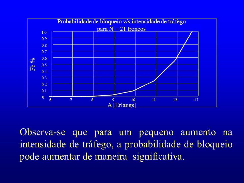 678910111213 0 0.1 0.2 0.3 0.4 0.5 0.6 0.7 0.8 0.9 1.0 Probabilidade de bloqueio v/s intensidade de tráfego para N = 21 troncos A [Erlangs] Pb % Obser