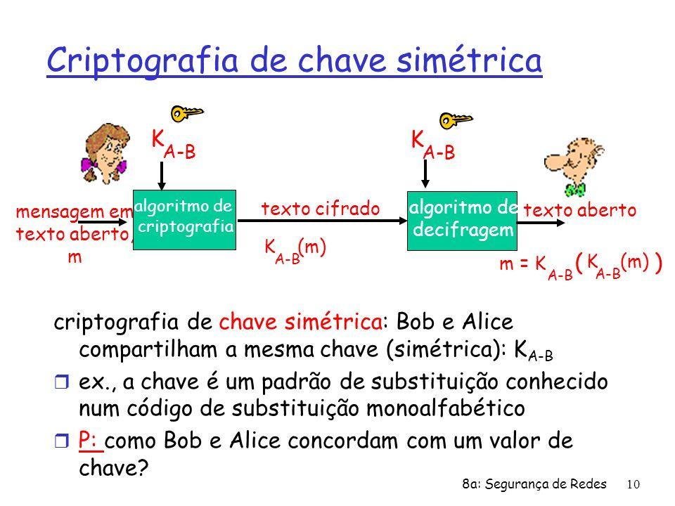 8a: Segurança de Redes10 Criptografia de chave simétrica criptografia de chave simétrica: Bob e Alice compartilham a mesma chave (simétrica): K A-B r