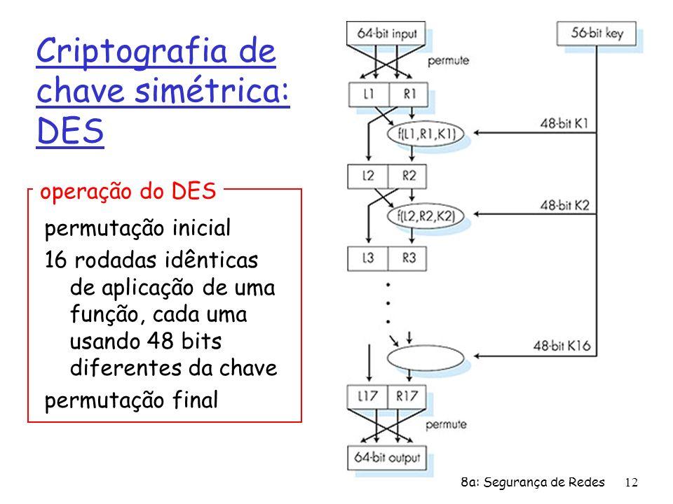 8a: Segurança de Redes12 Criptografia de chave simétrica: DES permutação inicial 16 rodadas idênticas de aplicação de uma função, cada uma usando 48 b