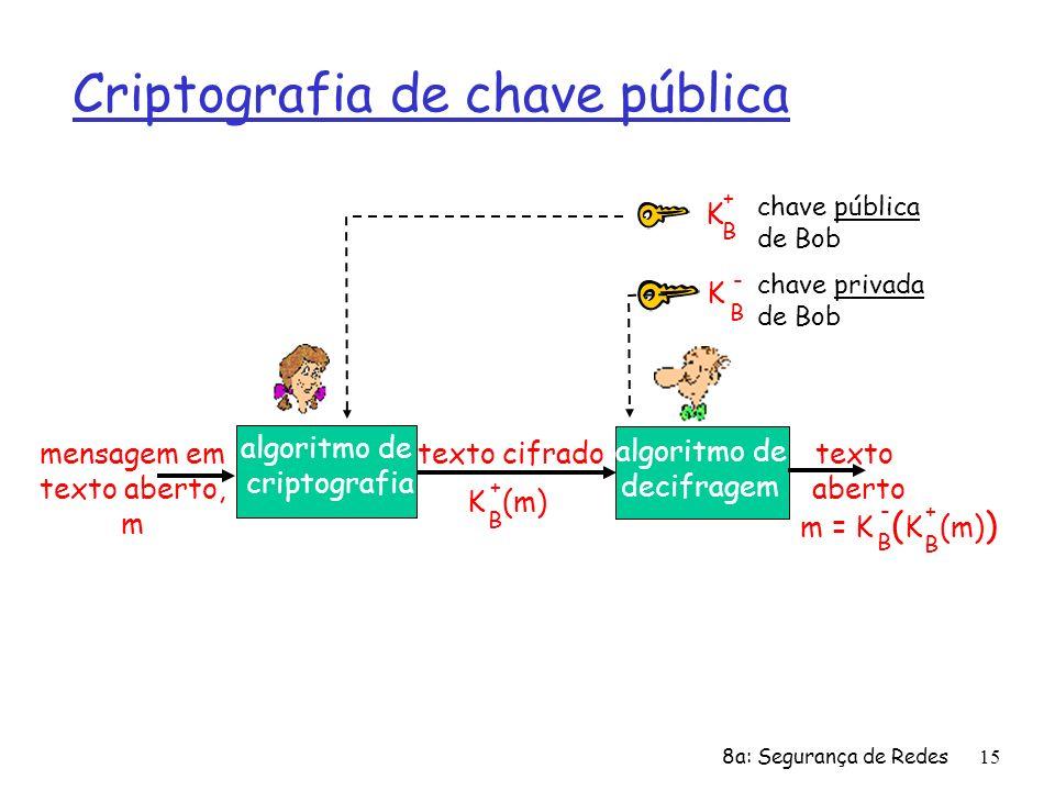 8a: Segurança de Redes15 Criptografia de chave pública mensagem em texto aberto, m texto cifrado algoritmo de criptografia algoritmo de decifragem cha