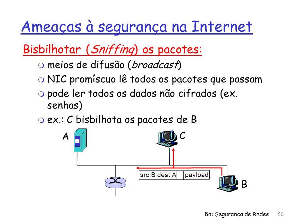 8a: Segurança de Redes60 Ameaças à segurança na Internet Bisbilhotar (Sniffing) os pacotes: m meios de difusão (broadcast) m NIC promíscuo lê todos os