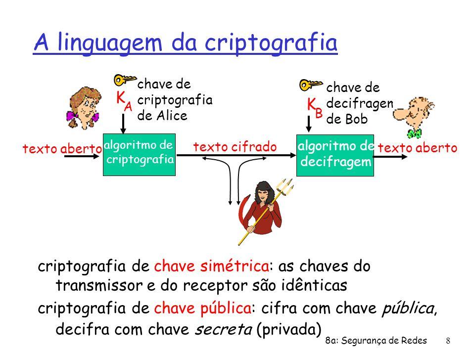 8a: Segurança de Redes8 A linguagem da criptografia criptografia de chave simétrica: as chaves do transmissor e do receptor são idênticas criptografia