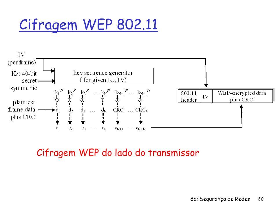 8a: Segurança de Redes80 Cifragem WEP 802.11 Cifragem WEP do lado do transmissor