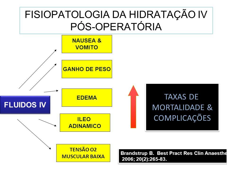 FISIOPATOLOGIA DA HIDRATAÇÃO IV PÓS-OPERATÓRIA ILEO ADINAMICO EDEMA GANHO DE PESO TENSÃO O2 MUSCULAR BAIXA FLUIDOS IV TAXAS DE MORTALIDADE & COMPLICAÇ