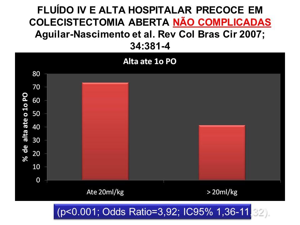 FLUÍDO IV E ALTA HOSPITALAR PRECOCE EM COLECISTECTOMIA ABERTA NÃO COMPLICADAS Aguilar-Nascimento et al. Rev Col Bras Cir 2007; 34:381-4 (p<0.001; Odds